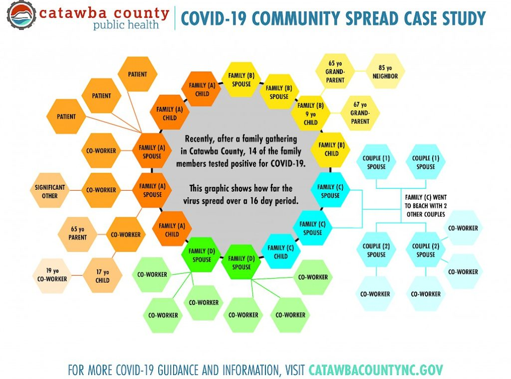 Catawba County graphic showing COVID-19 spread using contected hexagons
